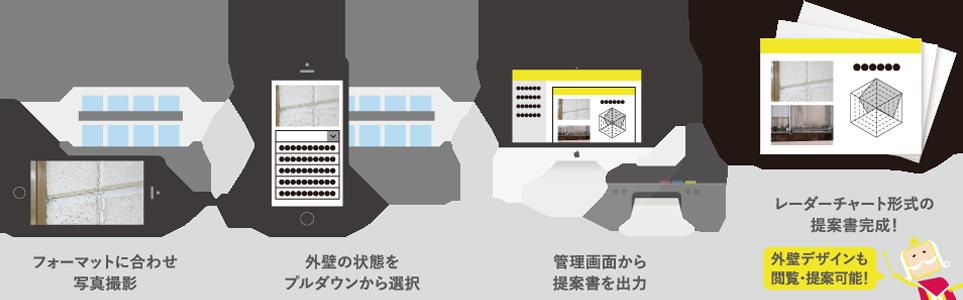 フォーマットに合わせ写真撮影→外壁の状態をプルダウンから選択→管理画面から提案書を作成→レーダーチャート形式の提案書完成!