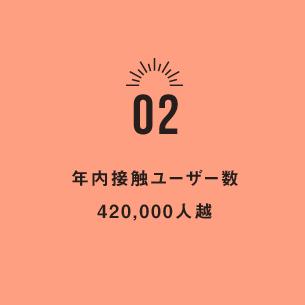 年内接触ユーザー数 420,000人越