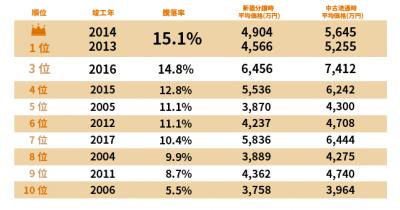 マンション価格騰落率ランキング、1位は13・14年竣工物件に