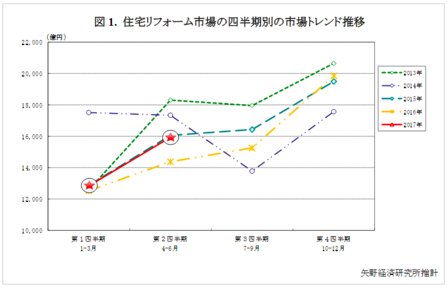 リフォーム市場、前年同期比10.9%増(17年第2四半期)