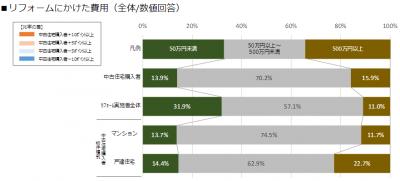 中古物件リフォーム費は平均298.7万円